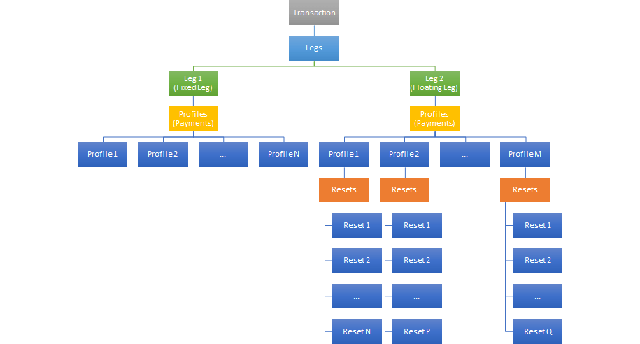 OpenComponents' Transaction Object Hierarchy